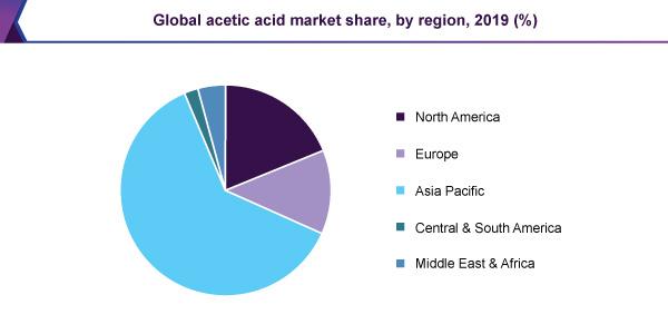 بازار-منطقه-ای-خرید-استیک-اسید