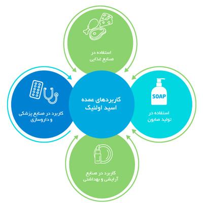 کاربردهای-اسید-اولئیک
