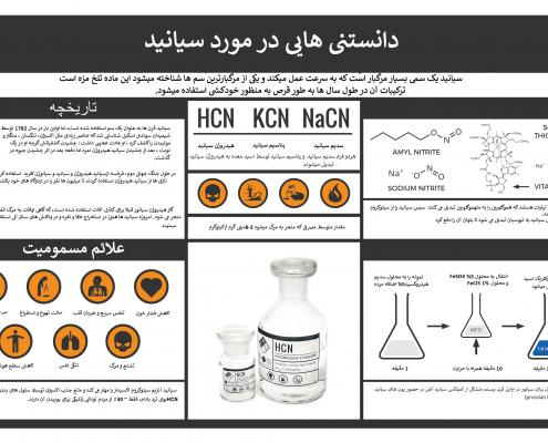 سیانید-میتکران شیمی