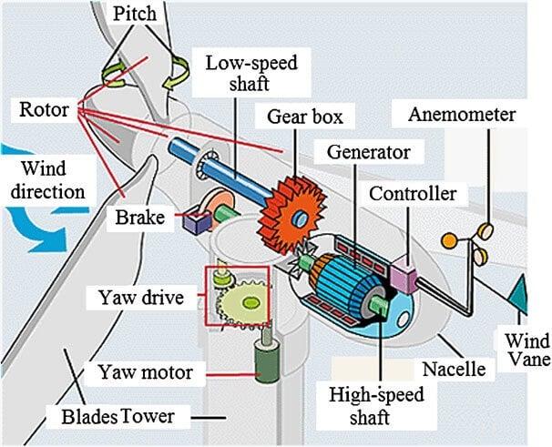 اجزای اصلی یک توربین بادی