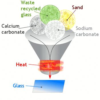 کاربرد کربنات سدیم در شیشه سازی