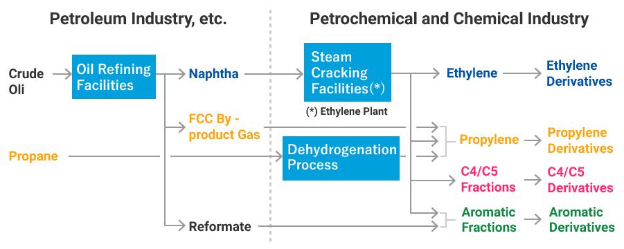 مراحل جداسازی نفت خام در پالایشگاه