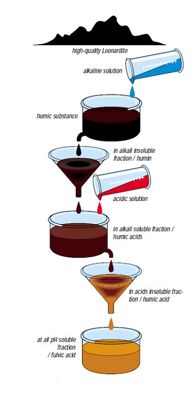 روش تولید هیومیک اسید